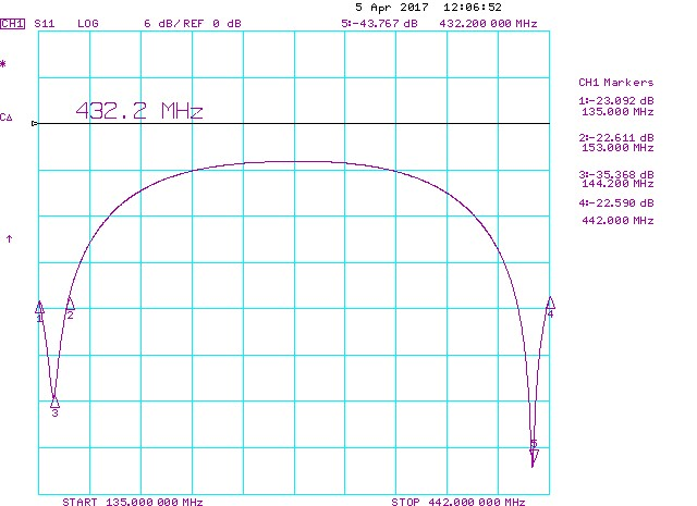 2m-70cm-4-Port power-splitter 4-way dual-band RL