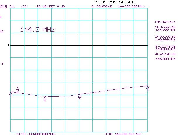 2m-144mhz-power-splitter-4-port-measured-RL