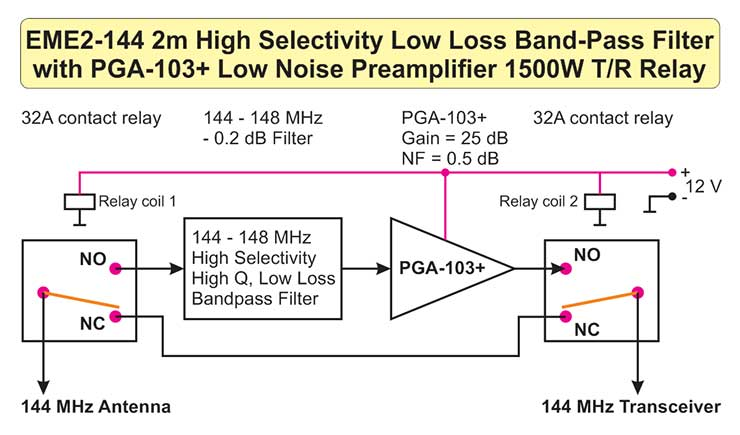 EME2 Low Loss Bandpass Filter Low Noise Preamplifier T/R High Power Relays Block DIagram