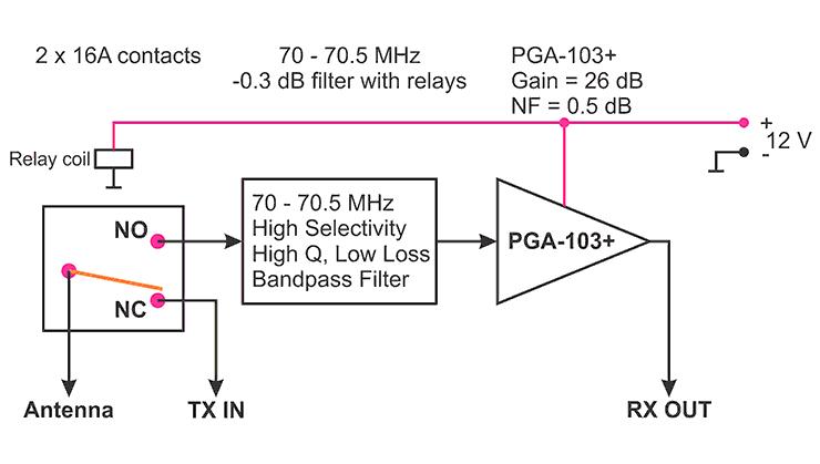EME3-70 4m TR Relay Switches BPF Filter LNA EME3-70 Block Diagram