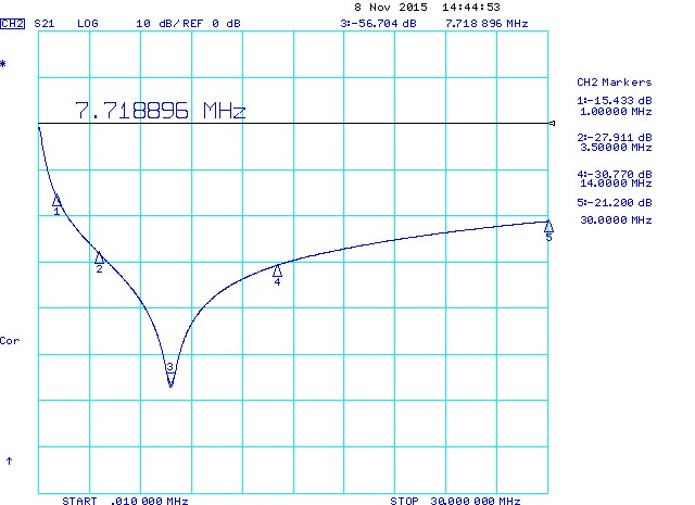 Inductor Self Resonant Frequency SRF